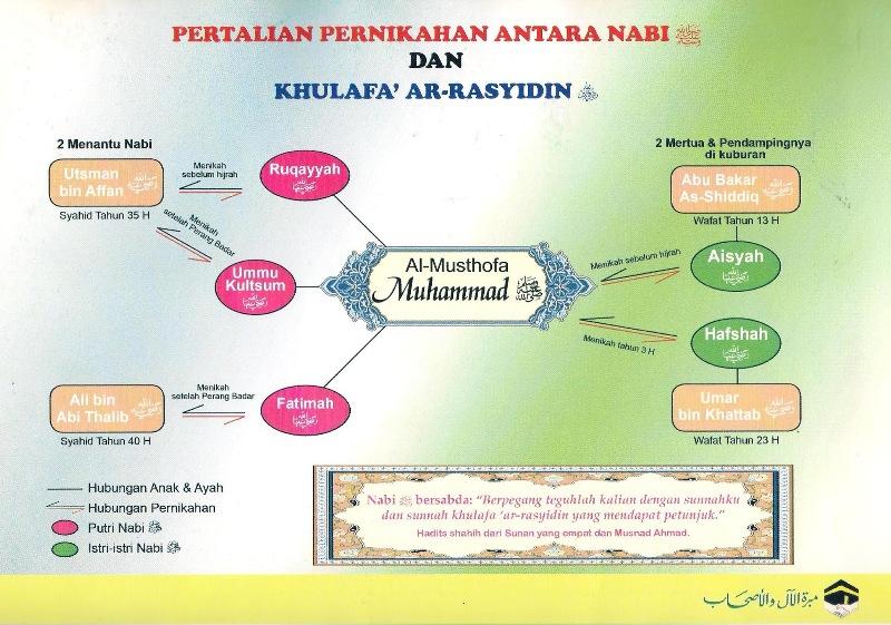Nabi saw dan Khulafa' Ar-Rasyidin